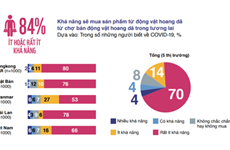 Vietnamitas apoyan el cierre de mercados ilegales de vida silvestre  