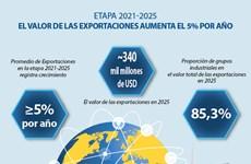 El valor de las exportaciones aumentará 5 por ciento por año en la etapa 2021 - 2025