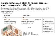 Hanoi contará con otras 38 nuevas escuelas  en el curso escolar 2020-2021