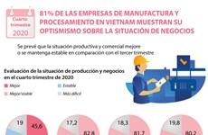 Mayoría de las empresas de manufactura y procesamiento en Vietnam muestran su optismismo sobre la situación de negocios