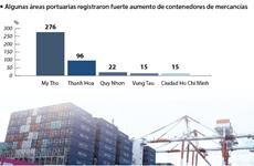 Volumen de carga a través de puertos marítimos alcanza 57,3  millones de TEU