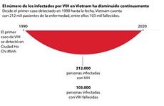 El número de los infectados por VIH en Vietnam ha disminuido continuamente