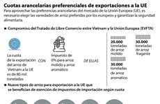 Cuotas arancelarias preferenciales de exportaciones a la UE