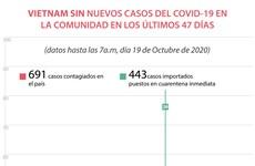 Vietnam sin nuevos casos del COVID- 19 en la comunidad en los últimos 47 días