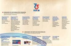 Agencia Vietnamita de Noticias, un gran grupo periodístico