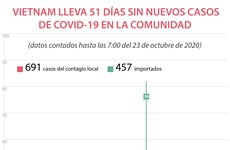 Vietnam lleva 51 días sin nuevos casos del COVID-19 en la comunidad