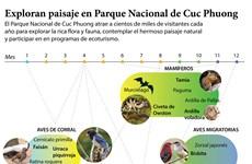 Exploran paisaje en Parque Nacional de Cuc Phuong