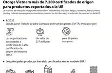 Otorga Vietnam más de 7.200 certificados de origen para productos exportados a la UE