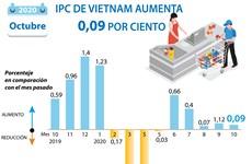 IPC de Vietnam aumenta 0,09 por ciento en octubre