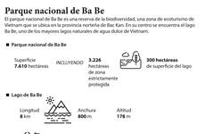 Parque nacional de Ba Be