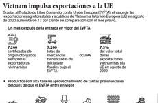 Vietnam impulsa exportaciones a la UE