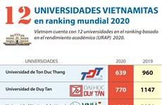12 universidades vietnamitas en ranking mundial 2020