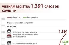 Vietnam registra mil 391 casos del COVID-19
