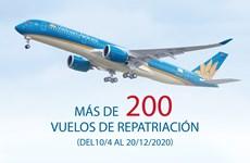 Cientos de vuelos de repatriación de vietnamitas