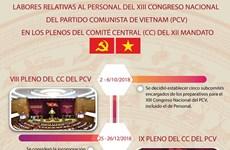 Labores relativas al personal del XIII Congreso Nacional  del PCV