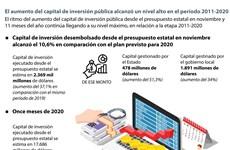 El aumento del capital de inversión pública alcanzó un nivel alto en el período 2011-2020