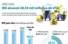 Inversión extranjera directa en Vietnam alcanzó 28,53 mil millones de dólares en 2020