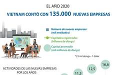 Vietnam contó con 135.000 nuevas empresas en 2020