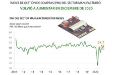 Índice de gestión de compras del sector manufactureo aumenta en diciembre de 2020
