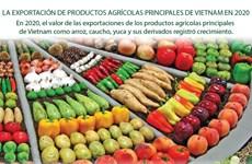 El valor de las exportaciones de productos agrícolas principales de Vietnam en 2020