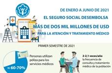 Seguro social desembolsa más de dos mil millones de dólares para servicios médicos