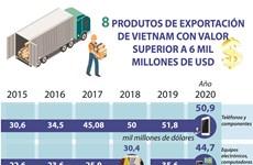 Ocho productos de exportación de Vietnam con valor superior a seis mil millones de dólares