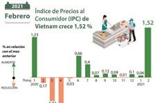 Índice de Precios al Consumidor (IPC) de Vietnam crece 1,52 por ciento