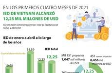 IED de Vietnam alcanza 12,25 mil millones de dólares entre enero y abril