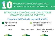 10 años de implementación de Estrategia de Desarrollo Socioeconómico 2011-2020
