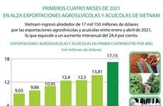 En alza exportaciones agrosilvícolas y acuícolas de Vietnam