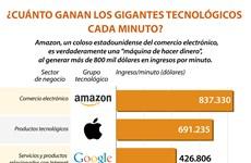 ¿Cuánto ganan los gigantes tecnológicos cada minuto?