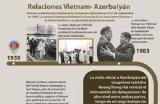 Desarrollo incesante de relaciones Vietnam- Azerbaiyán