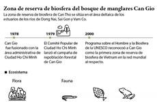 Zona de reserva de biosfera del bosque de manglares Can Gio