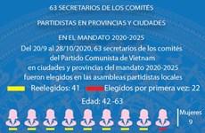 Eligen a 63 secretarios de los comités partidistas locales en el mandato 2020-2025