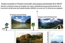 Vietnam registra 10 parques patrimoniales de la ASEAN