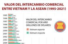 Intercambio comercial entre Vietnam y la ASEAN reporta resultados alentadores