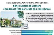 Banco Estatal de Vietnam con mejor reforma administrativa por sexto año consecutivo
