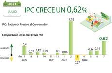 IPC de Vietnam crece un 0,62 por ciento en julio