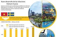[Info] Vietnam y Suecia fomentan relaciones de amistad y cooperación