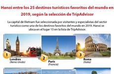 [Info] Hanoi entre los 25 destinos turísticos favoritos del mundo en 2019, según la selección de TripAdvisor