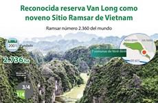 [Info] Reconocida reserva Van Long como noveno Sitio Ramsar de Vietnam