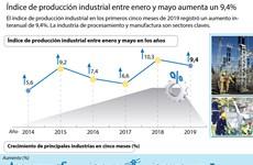 [Info]  Índice de producción industrial entre enero y mayo aumenta un 9,4%