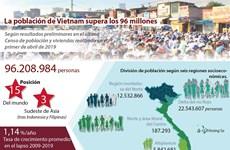 [Info] La población de Vietnam supera los 96 millones de personas