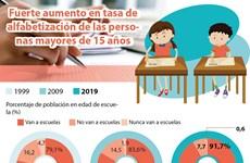 [Info] Fuerte aumento en tasa de alfabetización