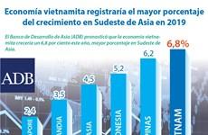 [Info] Economía vietnamita registraría el mayor porcentaje del crecimiento en Sudeste de Asia en 2019