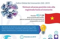 [Info] Sube Vietnam en ranking global de Innovación