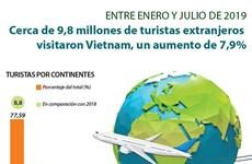 [Info] Cerca de 9,8 millones de turistas extranjeros visitaron Vietnam entre enero y julio