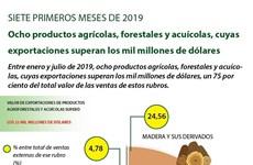 [Info] Ocho productos agrícolas, forestales y acuícolas, cuyas exportaciones superan los mil millones de dólares