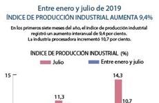 [Info] Índice de producción industrial aumentó 9,4 por ciento entre enero y julio