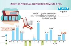 [Info] ÍNDICE DE PRECIOS AL CONSUMIDOR AUMENTA 0,28%